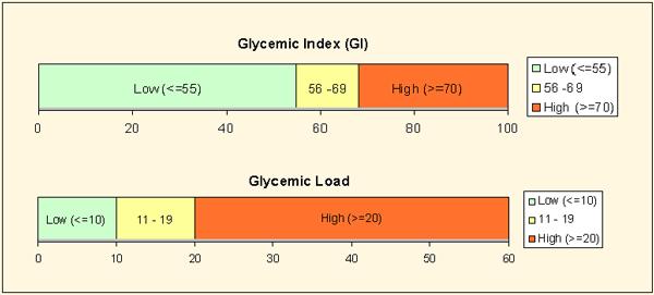 Индекс гликемии и гликемическая нагрузка